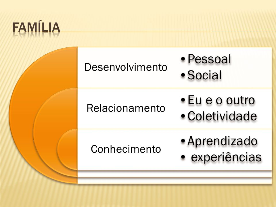família Desenvolvimento Pessoal Social Relacionamento Eu e o outro
