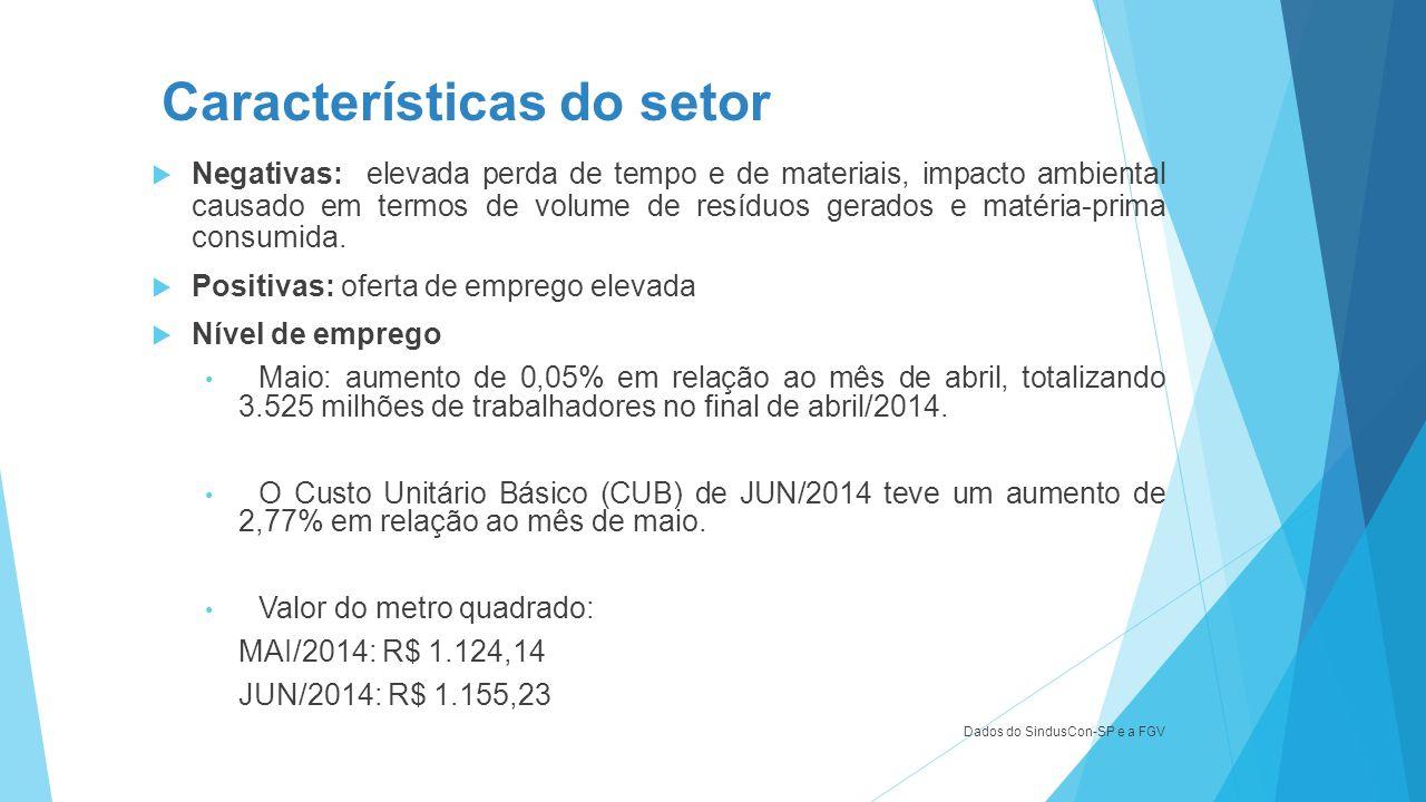 Características do setor