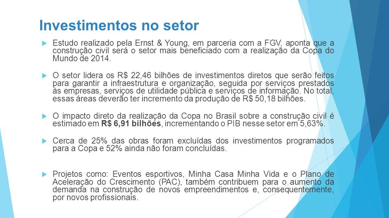 Investimentos no setor