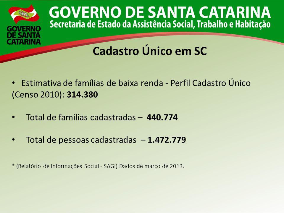 Cadastro Único em SC Estimativa de famílias de baixa renda - Perfil Cadastro Único (Censo 2010): 314.380.