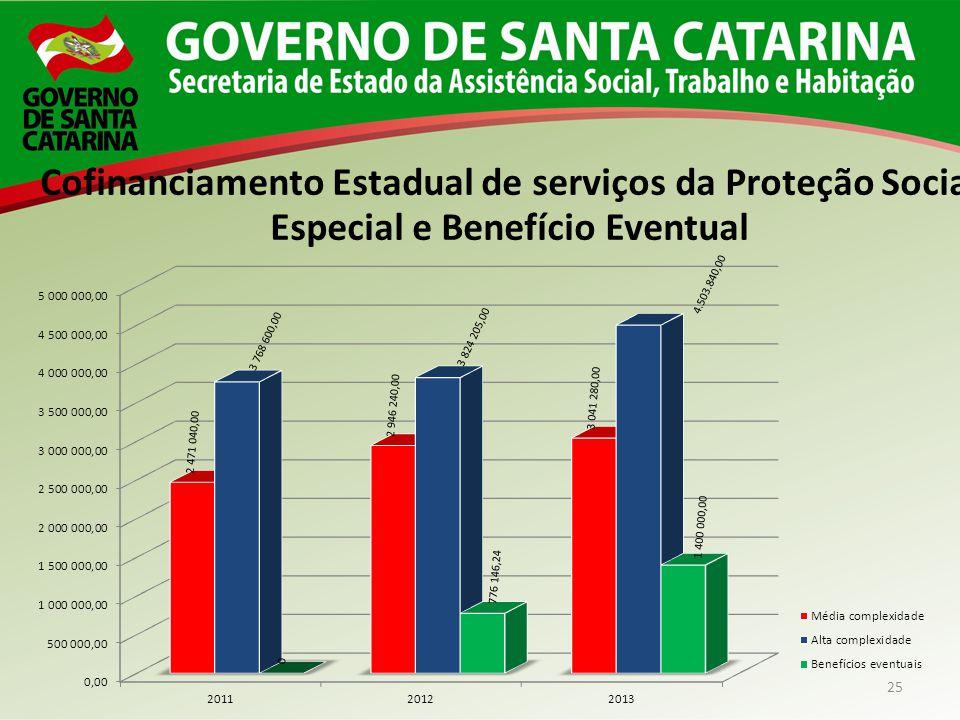 Cofinanciamento Estadual de serviços da Proteção Social Especial e Benefício Eventual