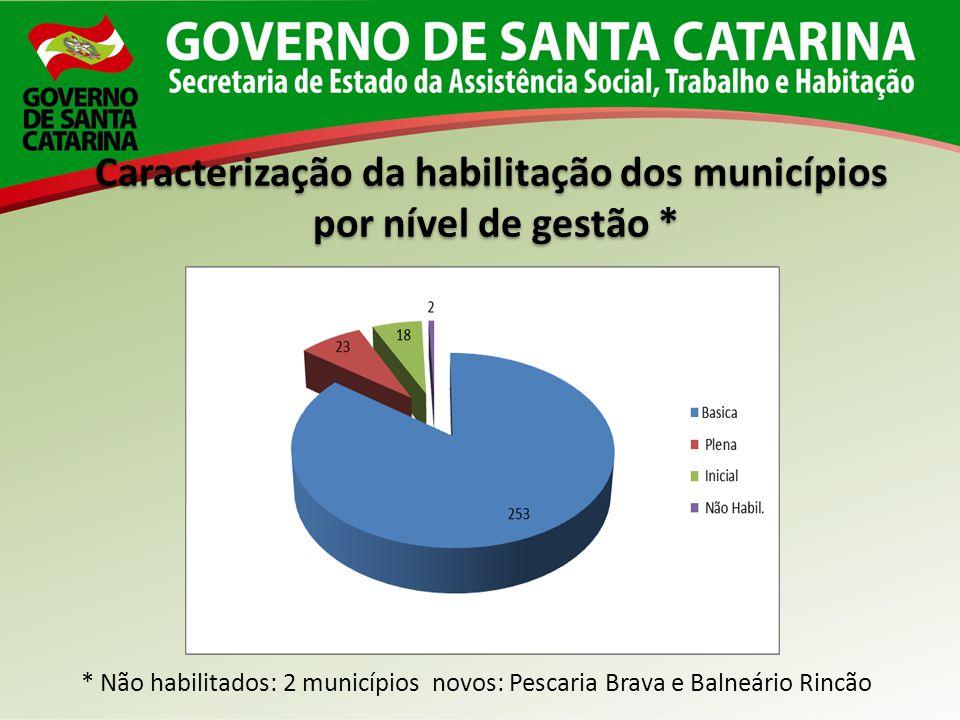 Caracterização da habilitação dos municípios
