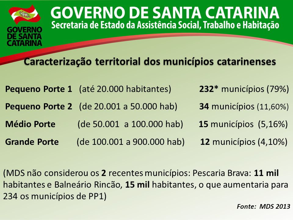Caracterização territorial dos municípios catarinenses