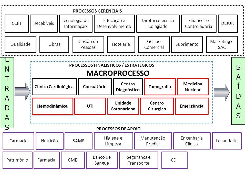 MACROPROCESSO ENTRADAS SAÍDAS PROCESSOS GERENCIAIS CCIH Recebíveis