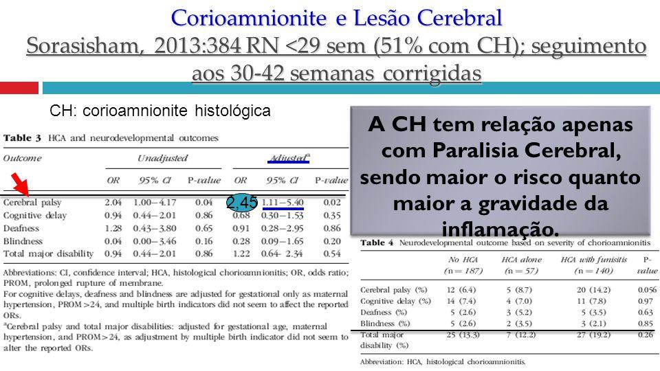 Corioamnionite e Lesão Cerebral Sorasisham, 2013:384 RN <29 sem (51% com CH); seguimento aos 30-42 semanas corrigidas