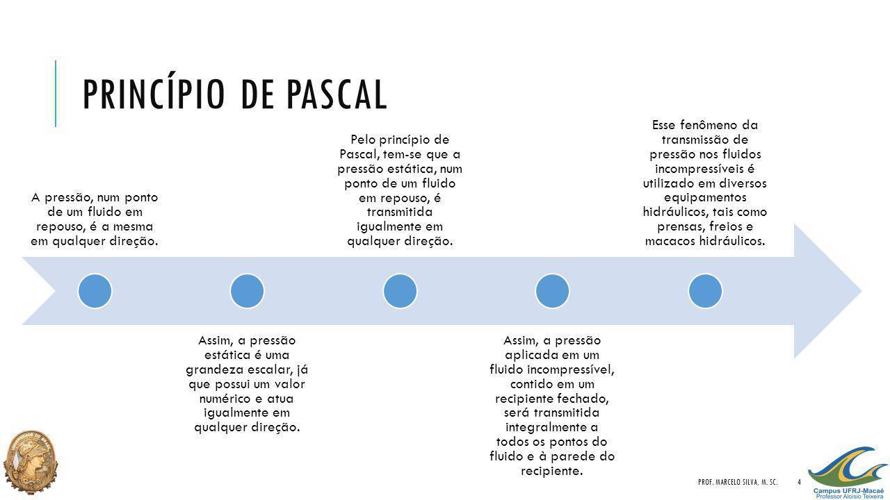 Princípio de pascal A pressão, num ponto de um fluido em repouso, é a mesma em qualquer direção.