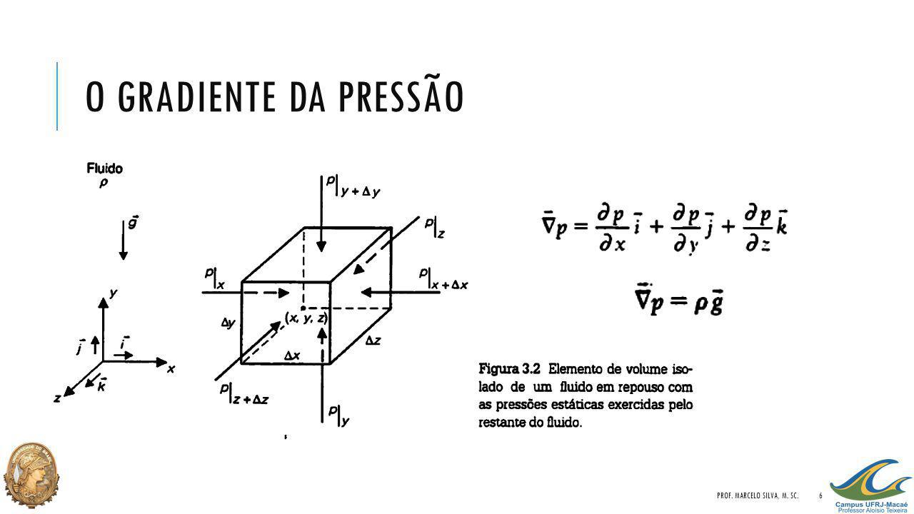 O gradiente da pressão Prof. Marcelo Silva, M. Sc.