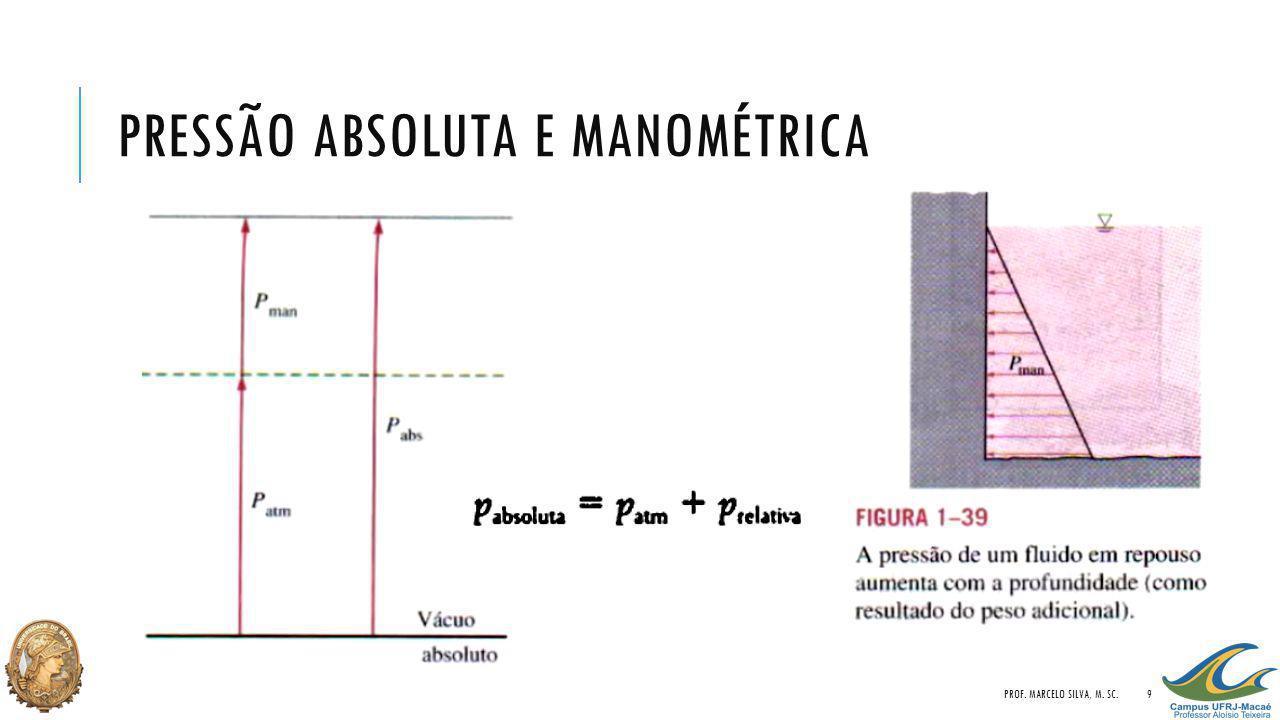 Pressão absoluta e manométrica