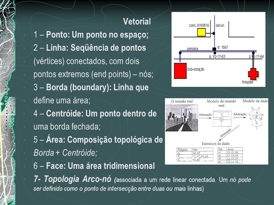 Vetorial 1 – Ponto: Um ponto no espaço; 2 – Linha: Seqüência de pontos. (vértices) conectados, com dois.