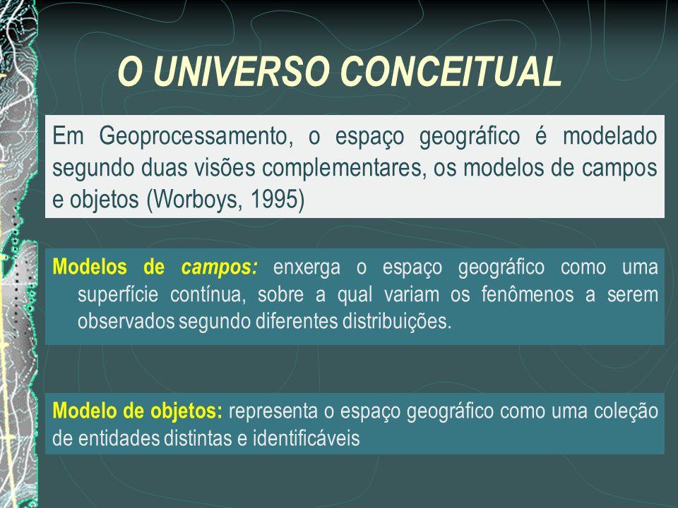O UNIVERSO CONCEITUAL