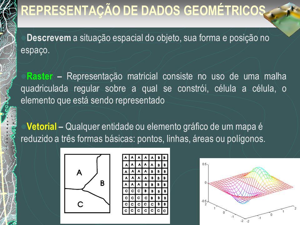 REPRESENTAÇÃO DE DADOS GEOMÉTRICOS
