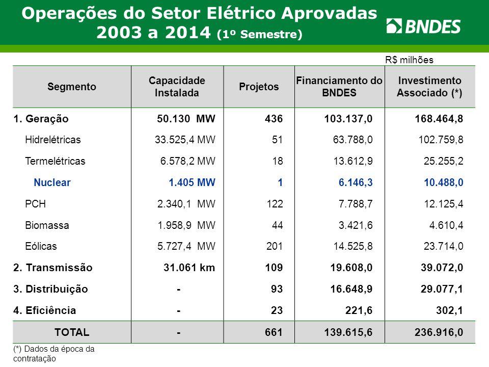 Operações do Setor Elétrico Aprovadas 2003 a 2014 (1º Semestre)