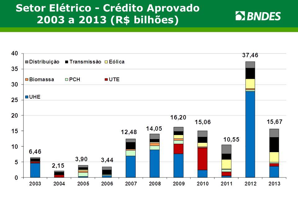 Setor Elétrico - Crédito Aprovado 2003 a 2013 (R$ bilhões)