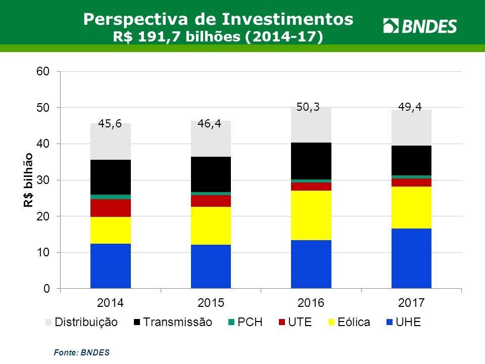 Perspectiva de Investimentos R$ 191,7 bilhões (2014-17)