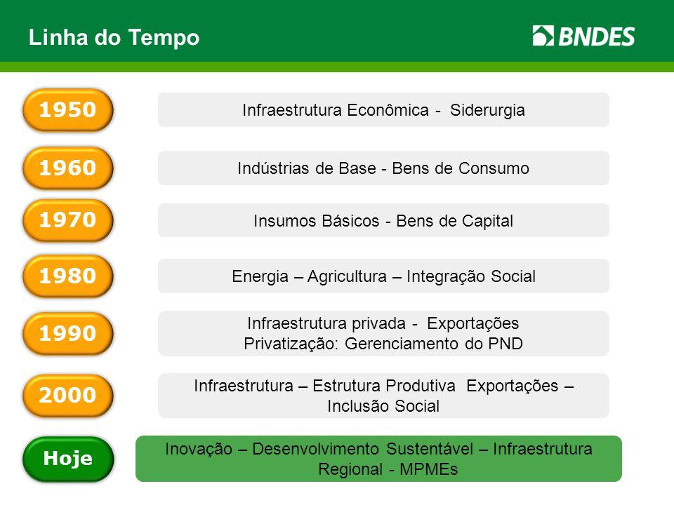 Linha do Tempo 1950. Infraestrutura Econômica - Siderurgia. 1960. Indústrias de Base - Bens de Consumo.