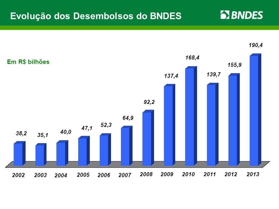 Evolução dos Desembolsos do BNDES