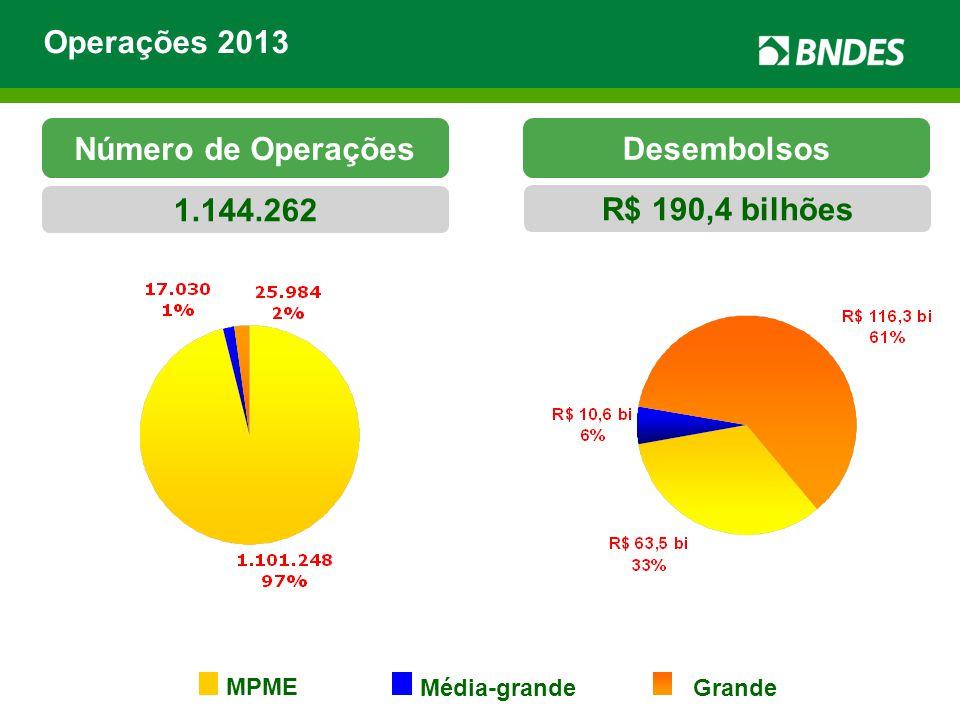 Número de Operações Desembolsos 1.144.262 R$ 190,4 bilhões