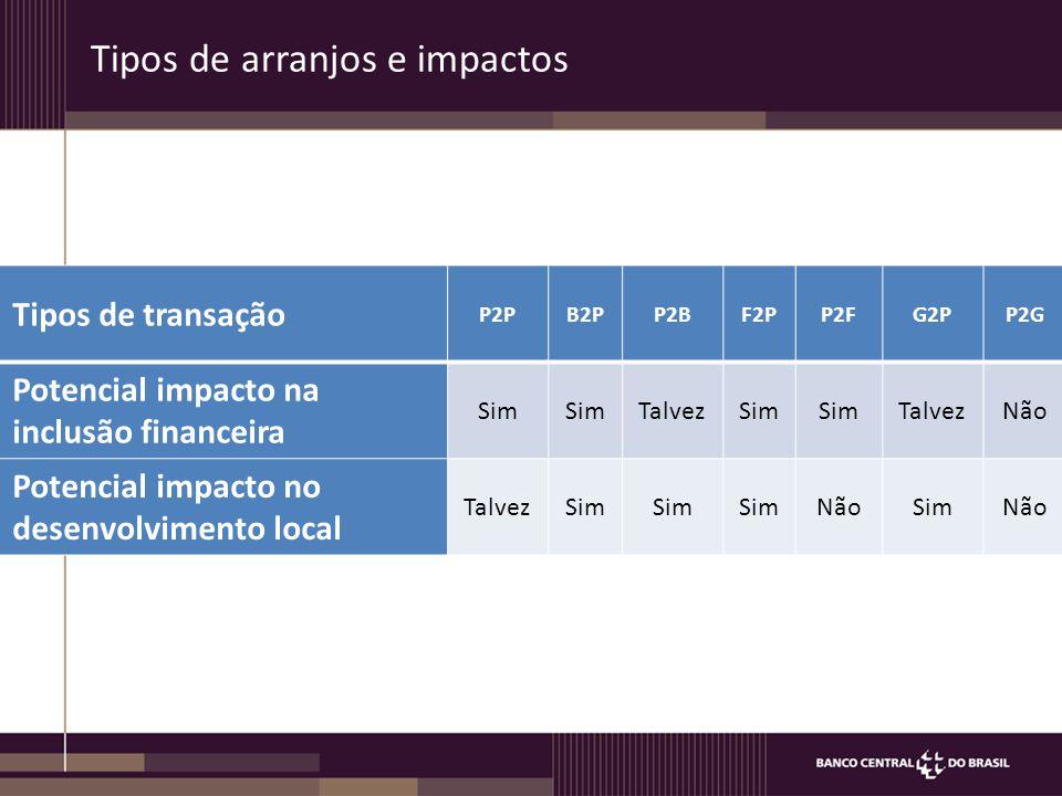 Tipos de arranjos e impactos