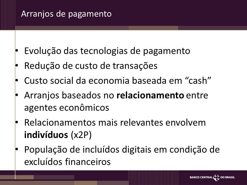 Evolução das tecnologias de pagamento Redução de custo de transações