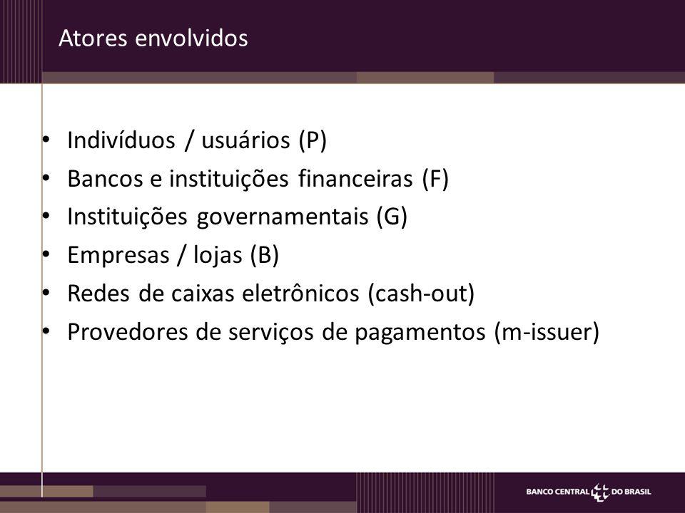 Atores envolvidos Indivíduos / usuários (P) Bancos e instituições financeiras (F) Instituições governamentais (G)