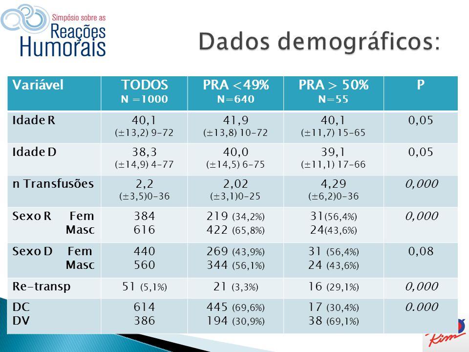 Dados demográficos: Variável TODOS PRA <49% PRA > 50% P Idade R