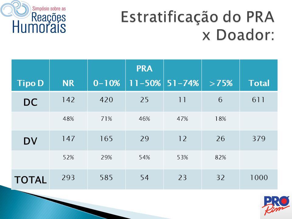Estratificação do PRA x Doador: