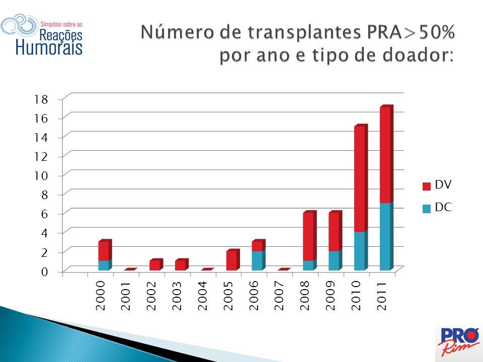 Número de transplantes PRA>50% por ano e tipo de doador: