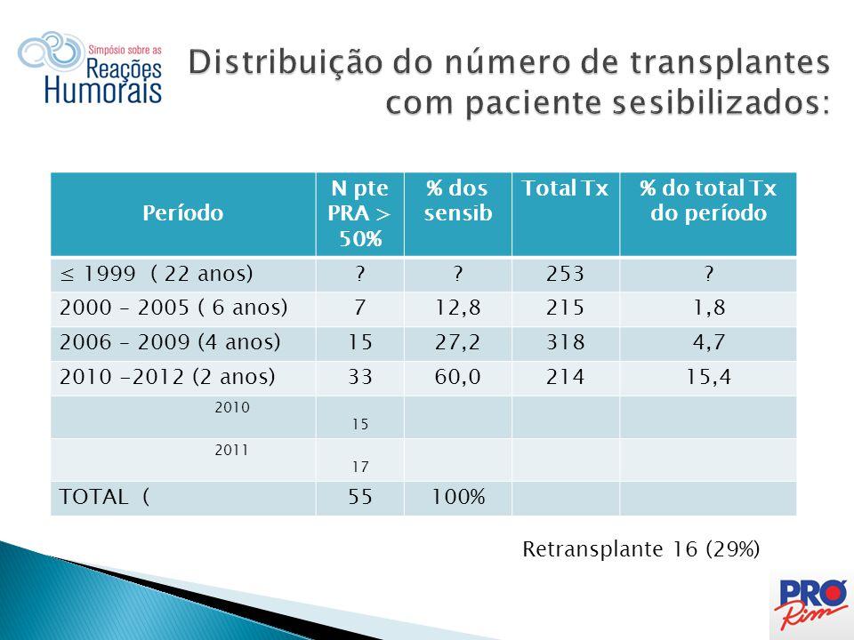 Distribuição do número de transplantes com paciente sesibilizados: