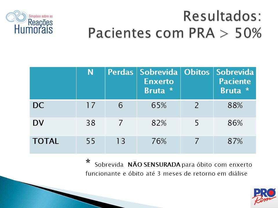 Resultados: Pacientes com PRA > 50%