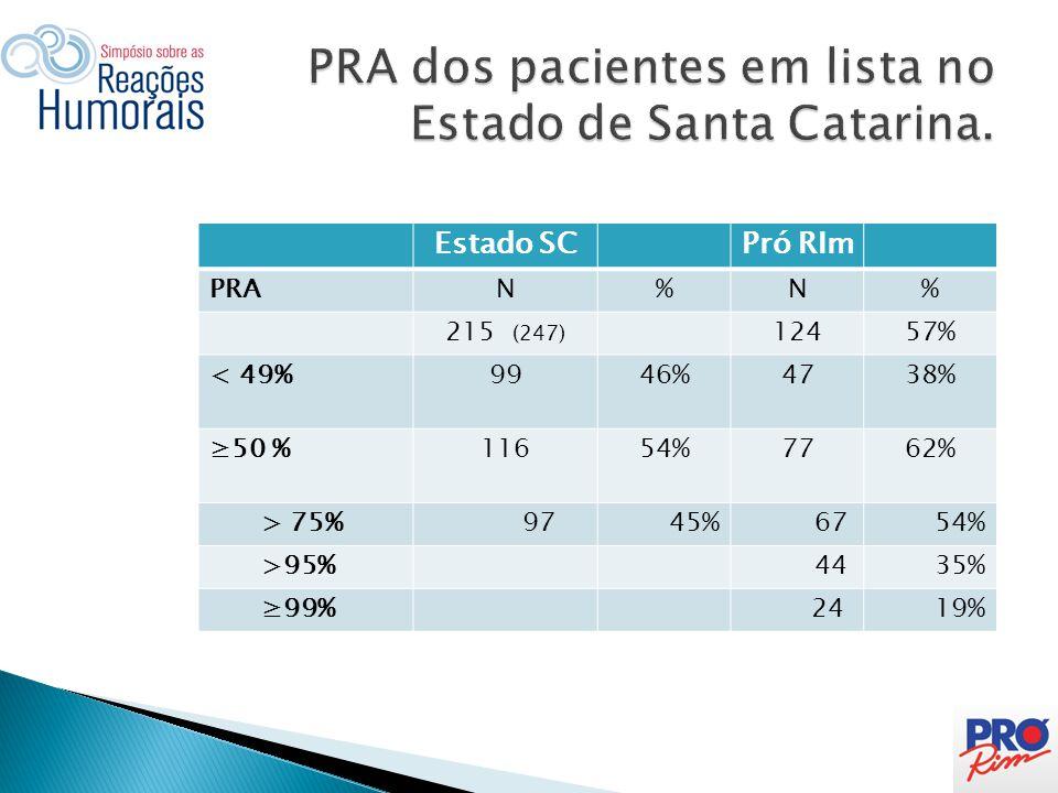 PRA dos pacientes em lista no Estado de Santa Catarina.