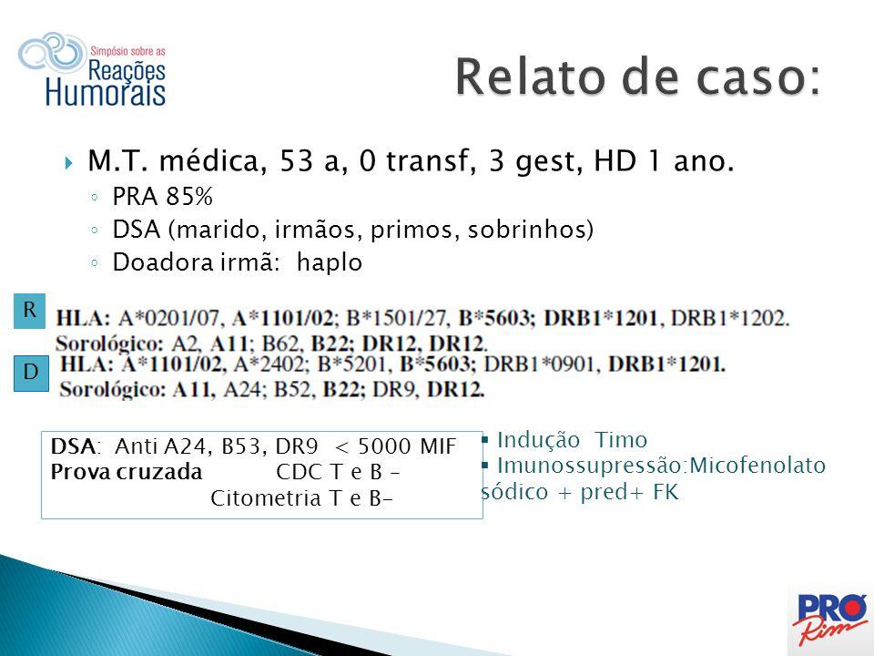 Relato de caso: M.T. médica, 53 a, 0 transf, 3 gest, HD 1 ano. PRA 85%