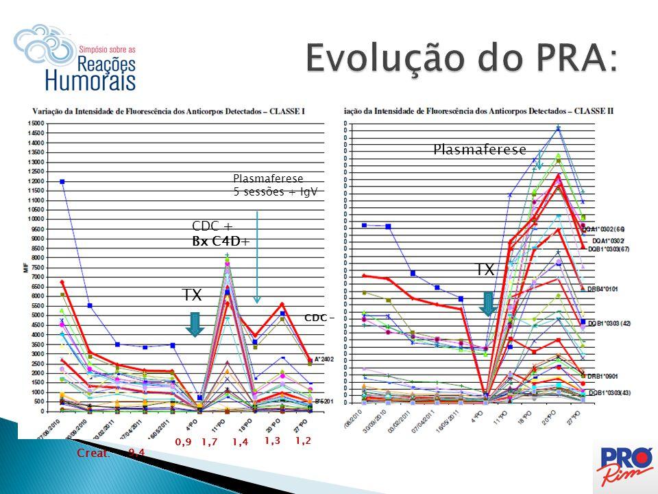 Evolução do PRA: TX TX Plasmaferese CDC + Bx C4D+ Plasmaferese