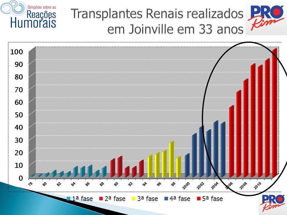 Transplantes Renais realizados em Joinville em 33 anos