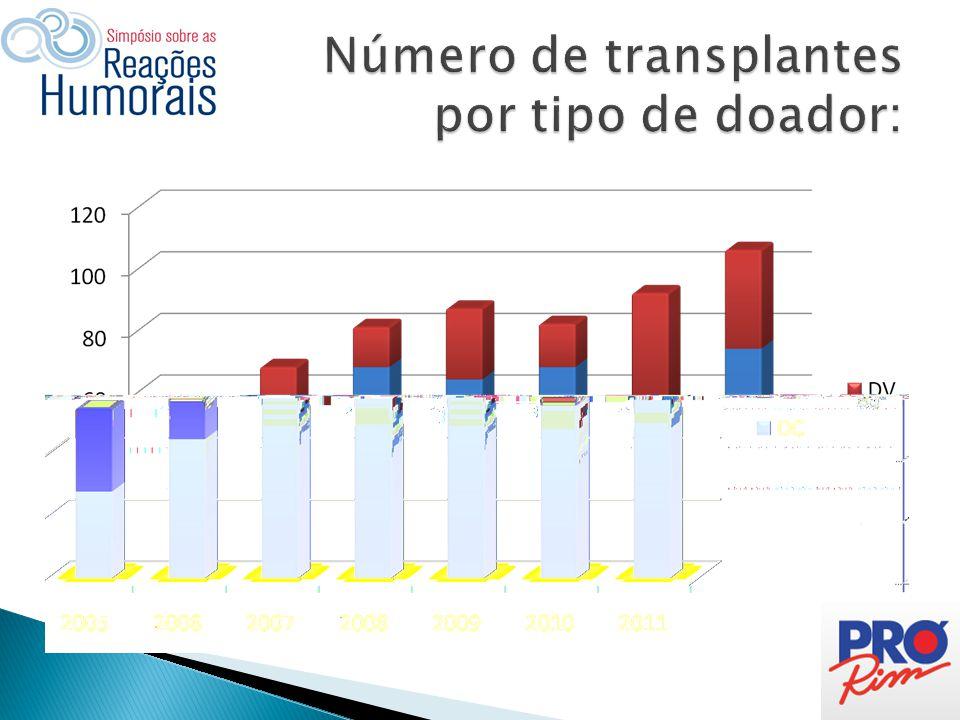 Número de transplantes por tipo de doador: