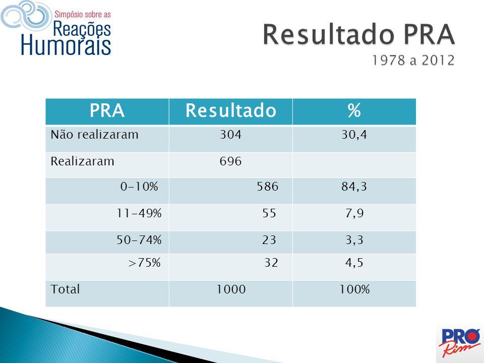Resultado PRA 1978 a 2012 PRA Resultado % Não realizaram 304 30,4