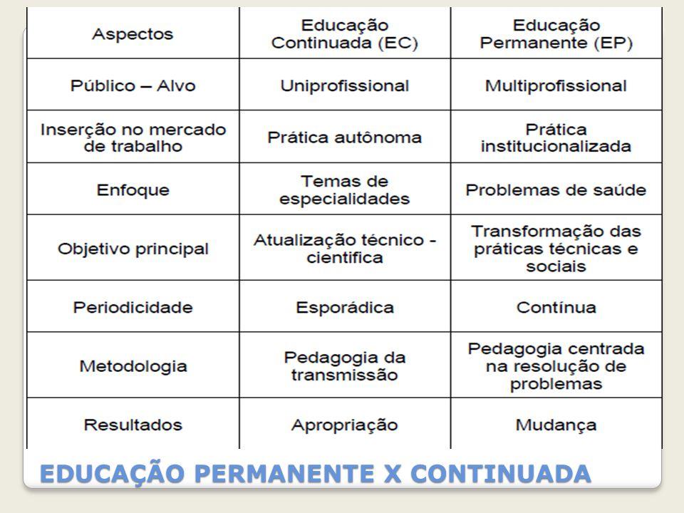 EDUCAÇÃO PERMANENTE X CONTINUADA