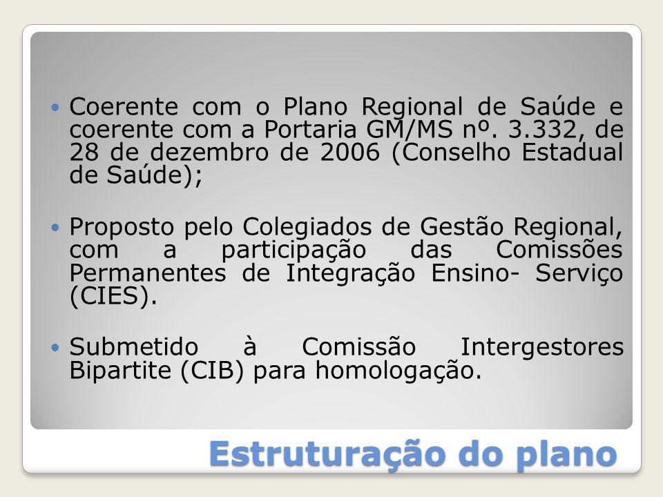 Coerente com o Plano Regional de Saúde e coerente com a Portaria GM/MS nº. 3.332, de 28 de dezembro de 2006 (Conselho Estadual de Saúde);