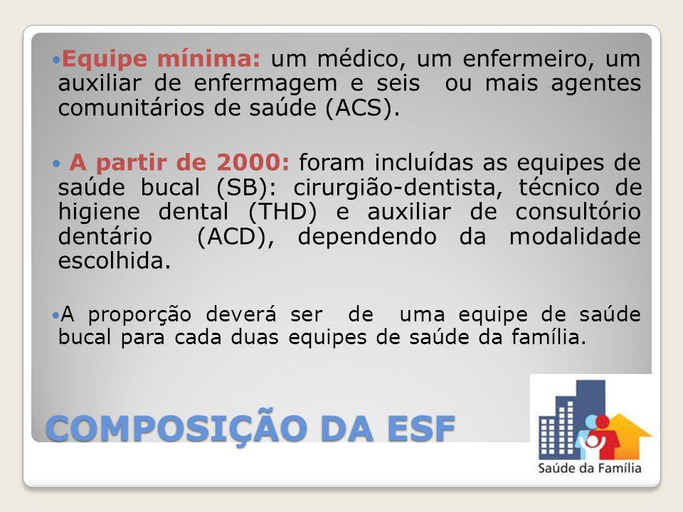 Equipe mínima: um médico, um enfermeiro, um auxiliar de enfermagem e seis ou mais agentes comunitários de saúde (ACS).