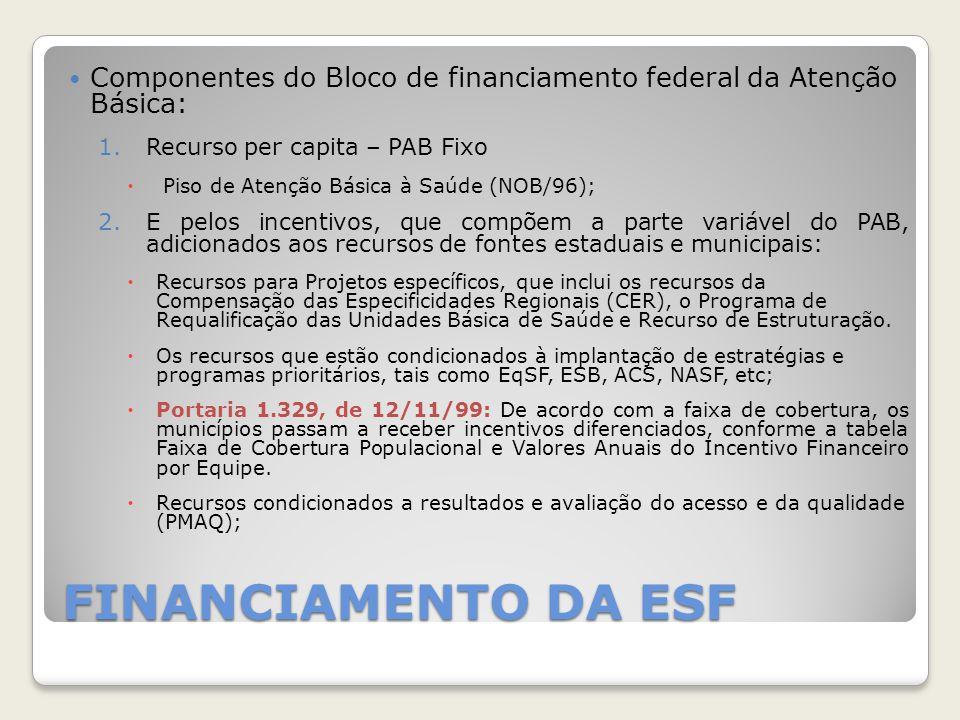 Componentes do Bloco de financiamento federal da Atenção Básica: