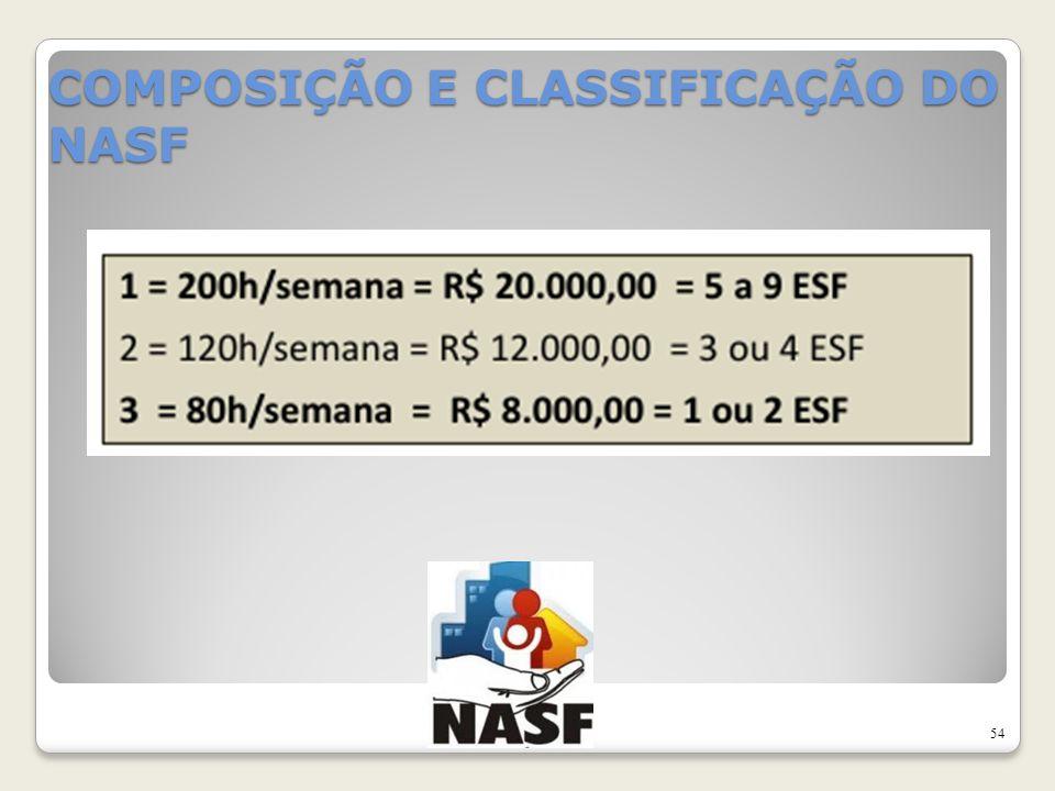 COMPOSIÇÃO E CLASSIFICAÇÃO DO NASF