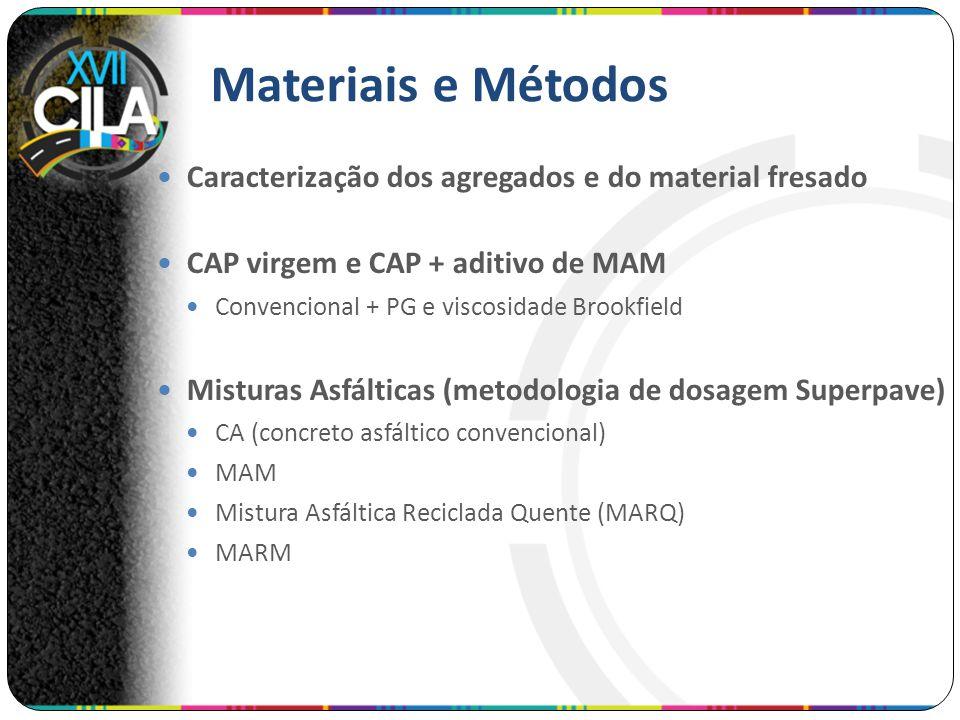Materiais e Métodos Caracterização dos agregados e do material fresado