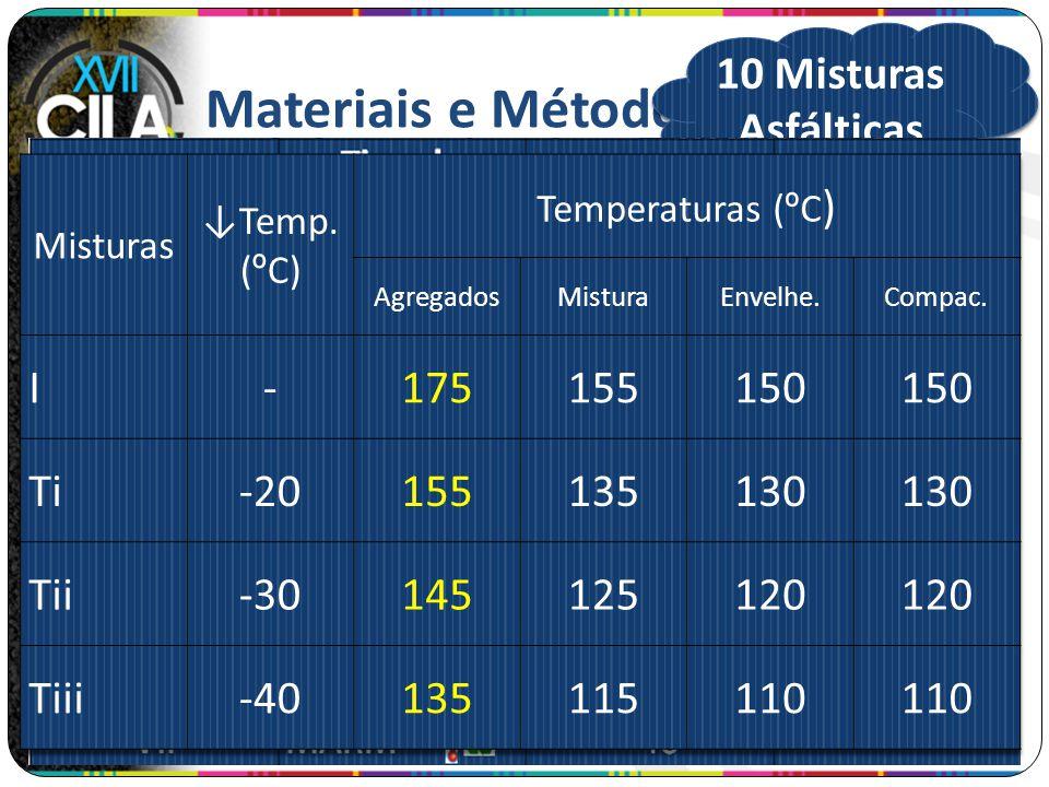 Materiais e Métodos 10 Misturas Asfálticas I - 175 155 150 Ti -20 135