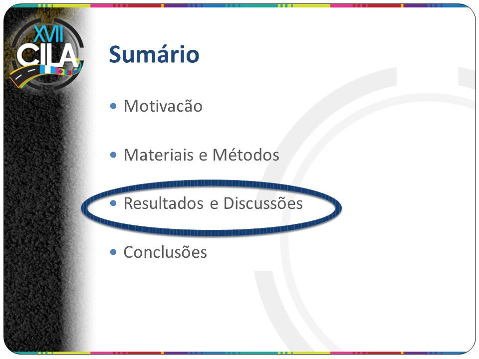 Sumário Motivacão Materiais e Métodos Resultados e Discussões