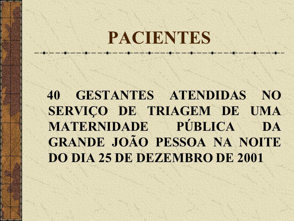 PACIENTES 40 GESTANTES ATENDIDAS NO SERVIÇO DE TRIAGEM DE UMA MATERNIDADE PÚBLICA DA GRANDE JOÃO PESSOA NA NOITE DO DIA 25 DE DEZEMBRO DE 2001.