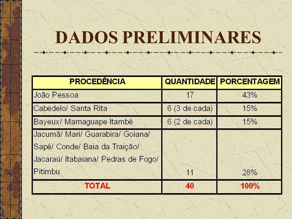 DADOS PRELIMINARES