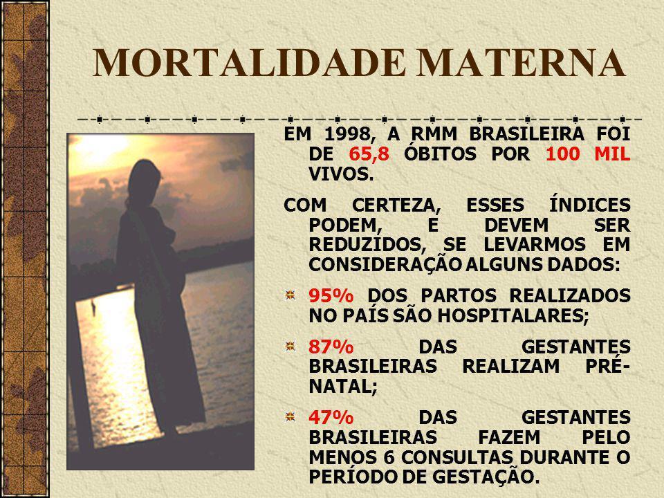 MORTALIDADE MATERNA EM 1998, A RMM BRASILEIRA FOI DE 65,8 ÓBITOS POR 100 MIL VIVOS.