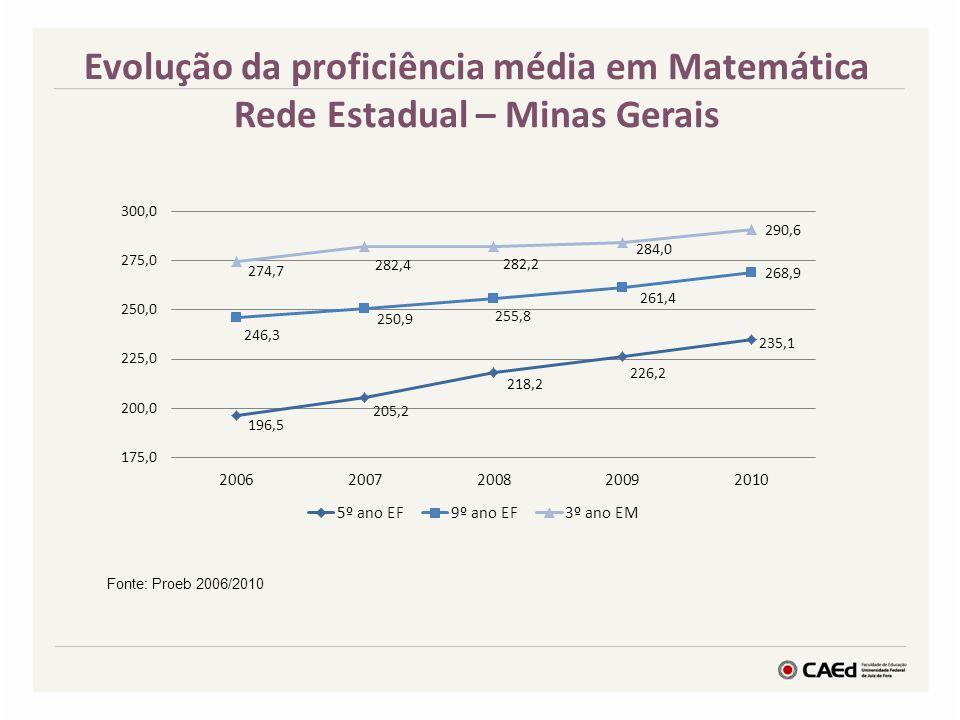 Evolução da proficiência média em Matemática Rede Estadual – Minas Gerais