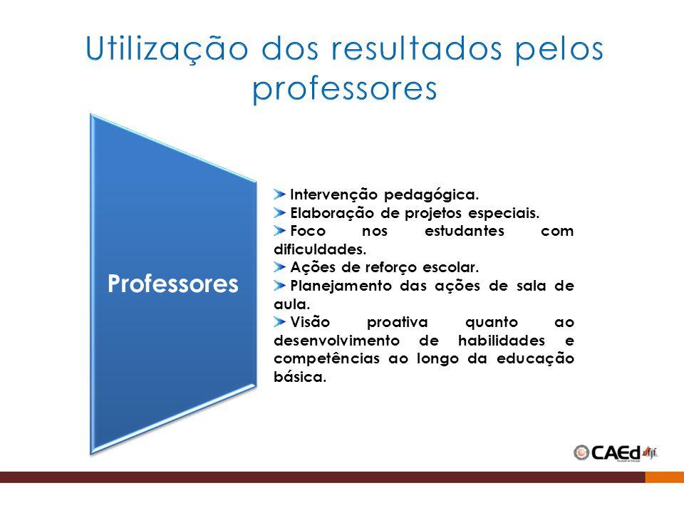 Utilização dos resultados pelos professores