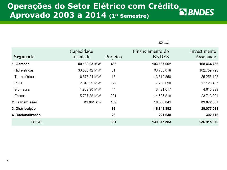 Operações do Setor Elétrico com Crédito