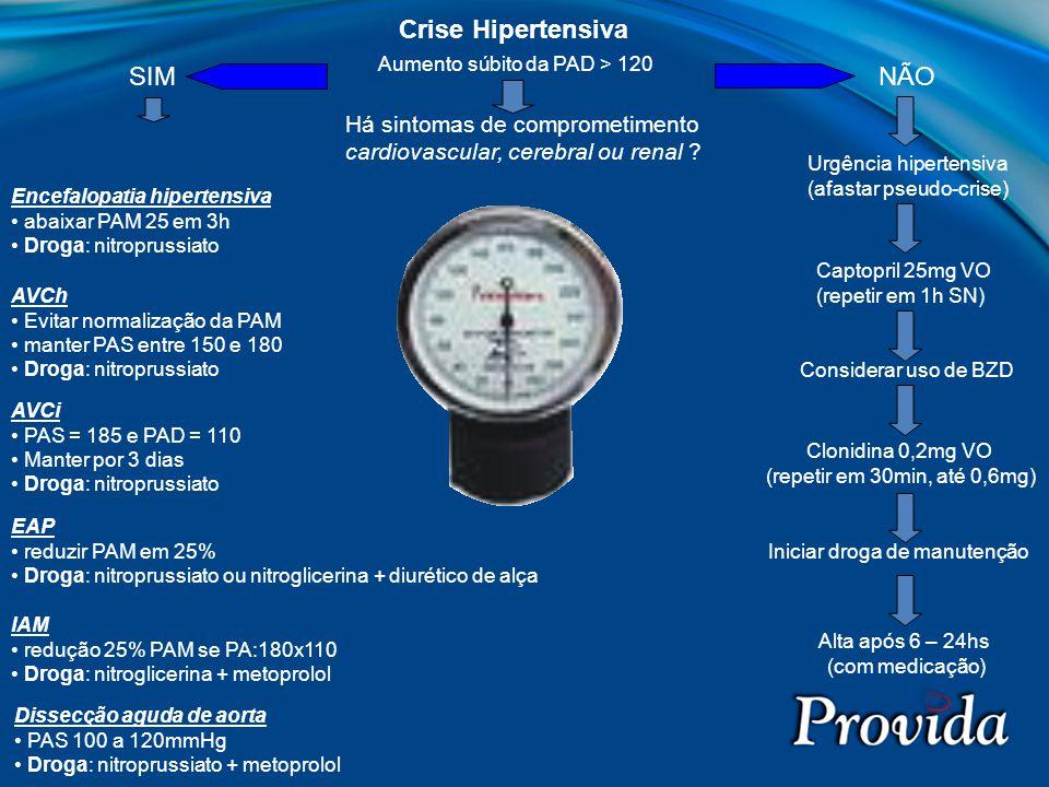 Crise Hipertensiva SIM NÃO